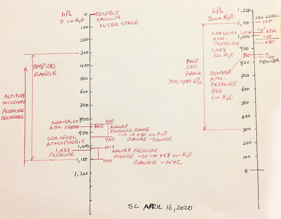 BMP280 absolute pressure transducer graph