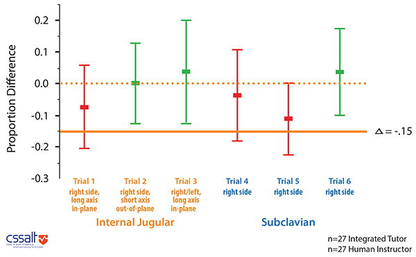 Graph of integrated tutor trial