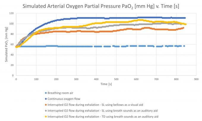 Oxygen experiment graph 2