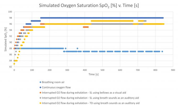 Oxygen experiment graph 3