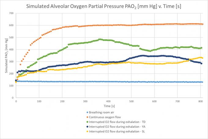 Oxygen experiment graph 1